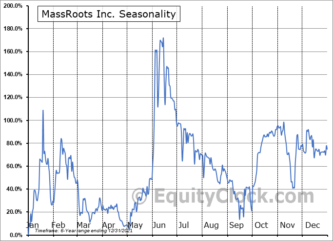 MassRoots Inc. (OTCMKT:MSRT) Seasonal Chart