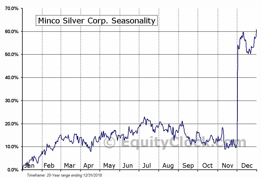 Minco Silver Corp. (TSE:MSV) Seasonal Chart