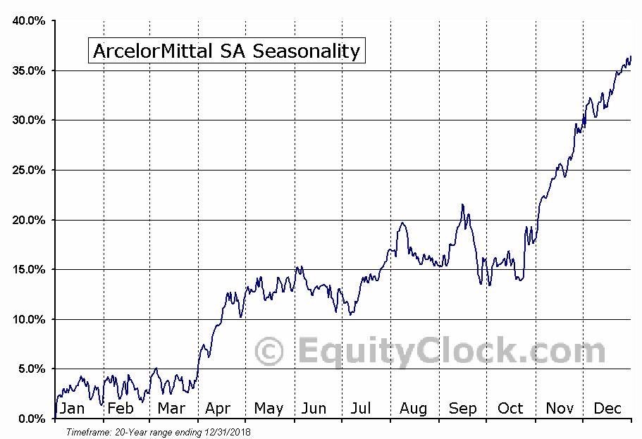ArcelorMittal SA (NYSE:MT) Seasonal Chart