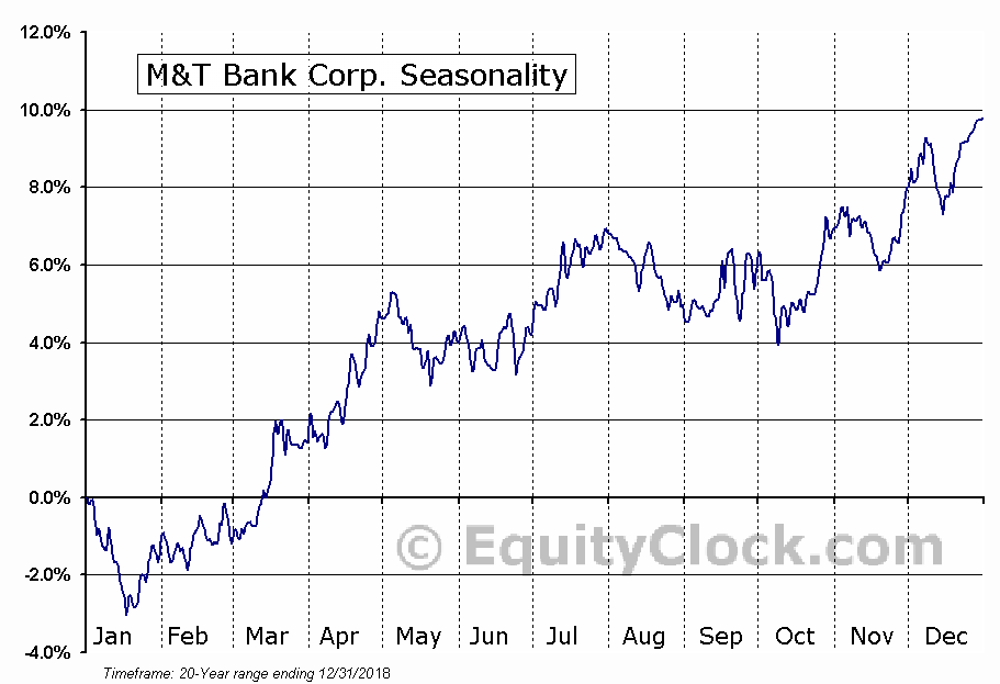 M&T Bank Corp. (NYSE:MTB) Seasonal Chart