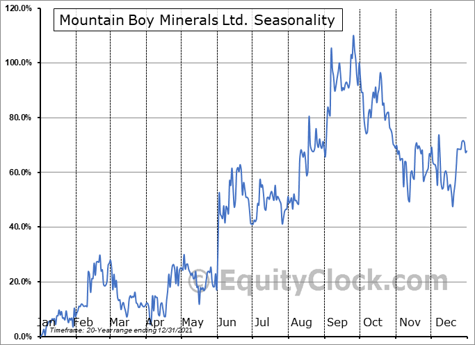 Mountain Boy Minerals Ltd. (TSXV:MTB.V) Seasonal Chart