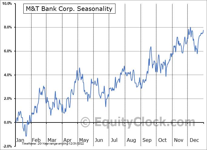 M&T Bank Corp. (NYSE:MTB) Seasonal Chart