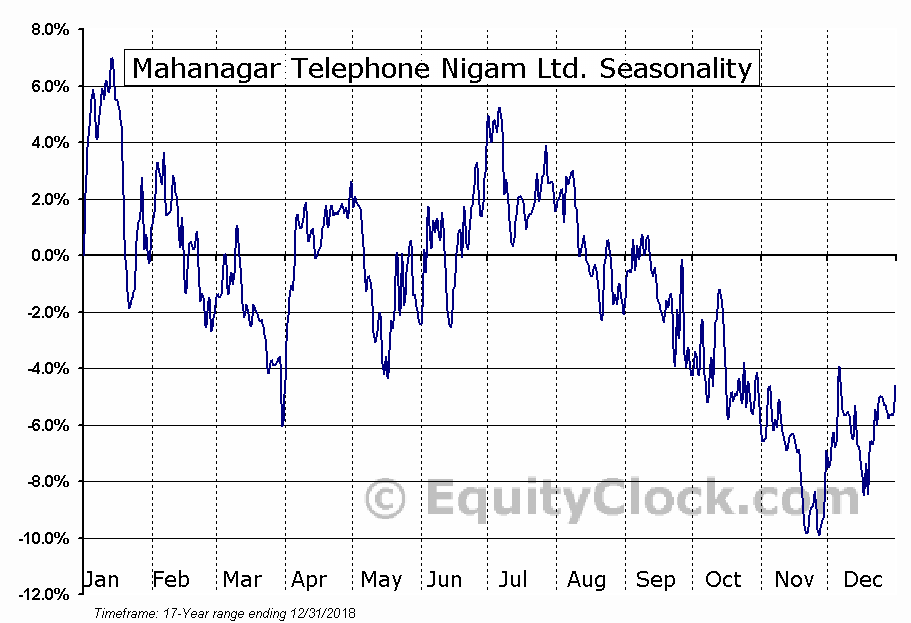 Mahanagar Telephone Nigam Ltd. (OTCMKT:MTENY) Seasonal Chart