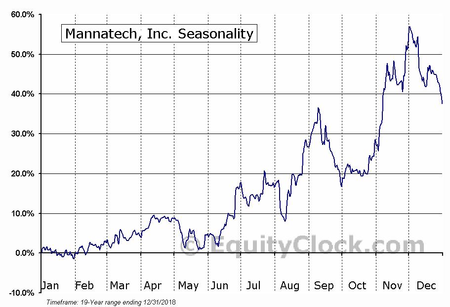 Mannatech, Inc. (NASD:MTEX) Seasonal Chart