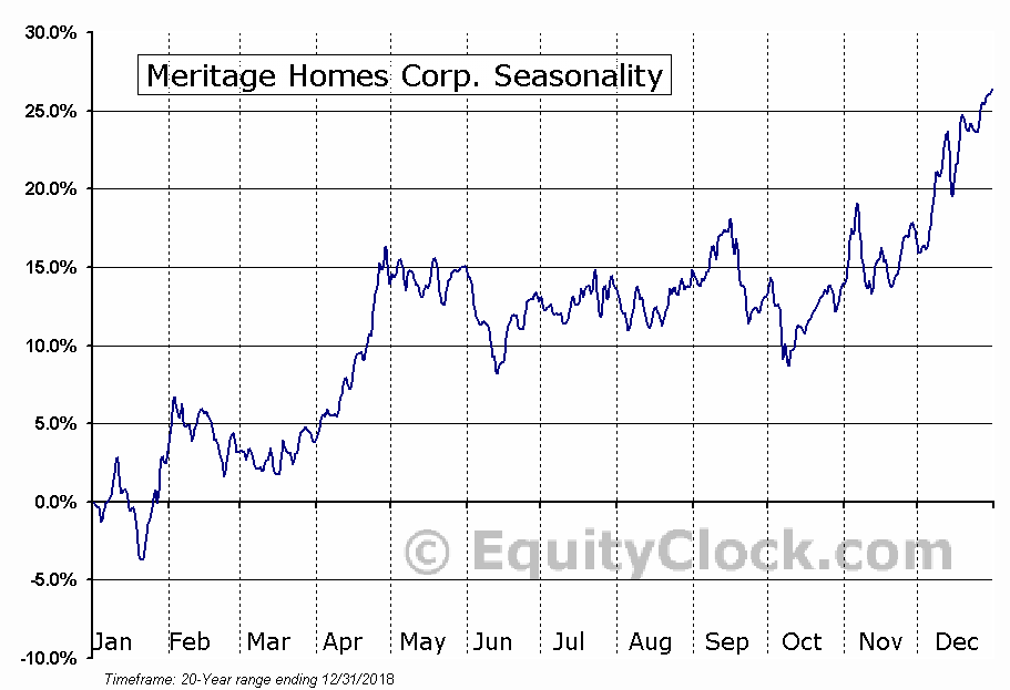 Meritage Homes Corp. (NYSE:MTH) Seasonal Chart