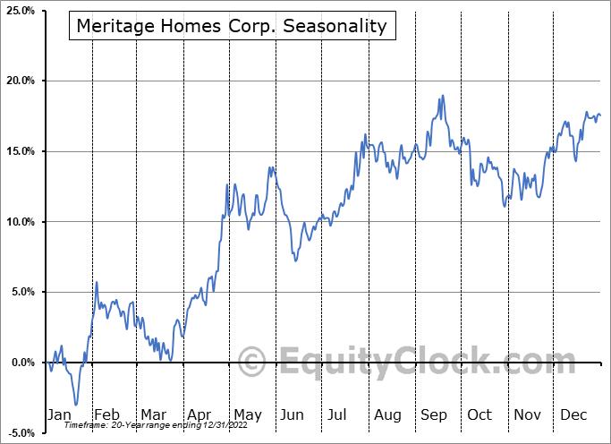 Meritage Homes Corp. (NYSE:MTH) Seasonal Chart