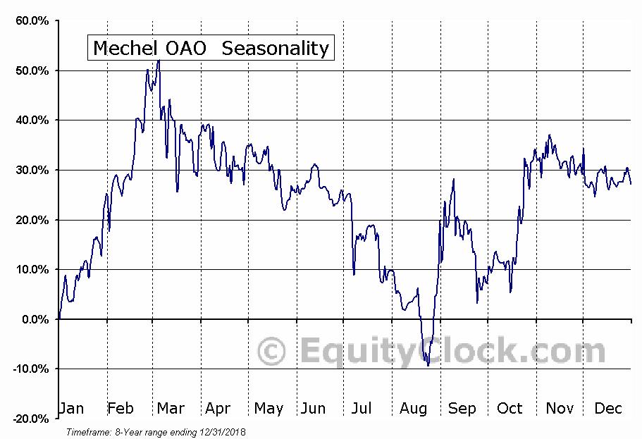 Mechel OAO  (NYSE:MTL/P) Seasonal Chart