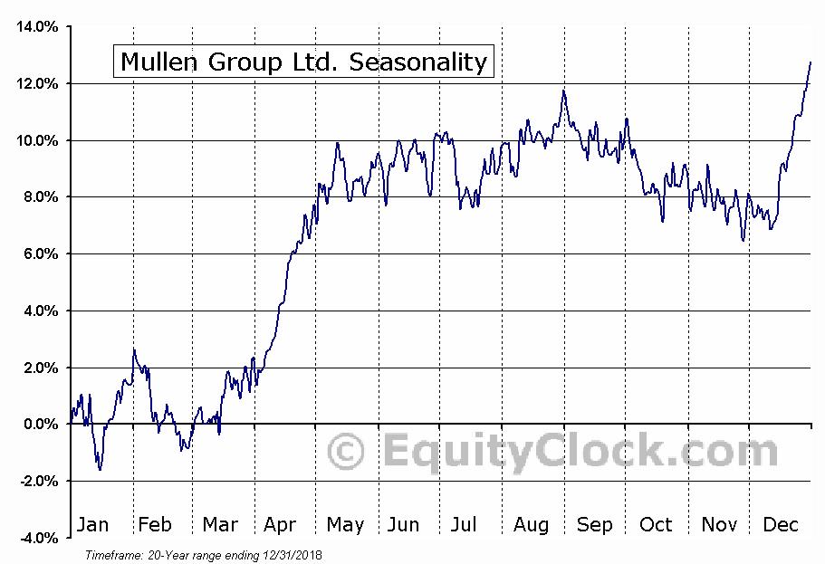 Mullen Group Ltd.  (TSE:MTL) Seasonal Chart