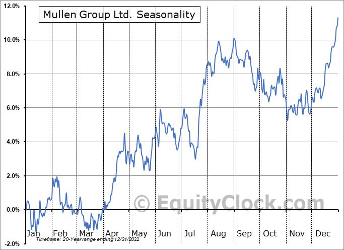 Mullen Group Ltd. (TSE:MTL.TO) Seasonal Chart