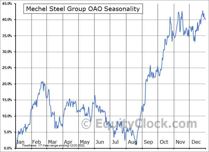 Mechel Steel Group OAO (NYSE:MTL) Seasonal Chart