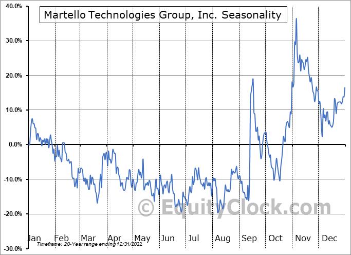 Martello Technologies Group, Inc. (TSXV:MTLO.V) Seasonal Chart