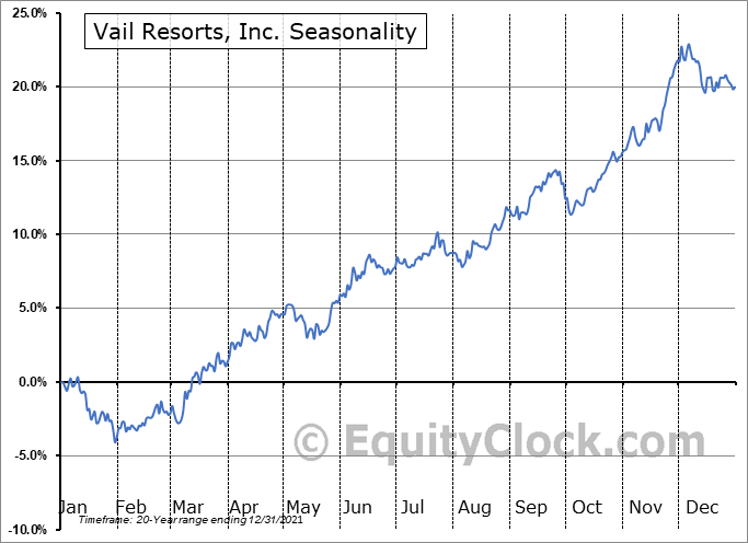 Vail Resorts, Inc. (NYSE:MTN) Seasonal Chart