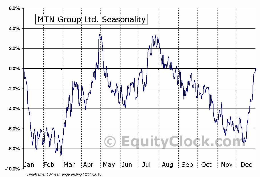 MTN Group Ltd. (OTCMKT:MTNOY) Seasonal Chart
