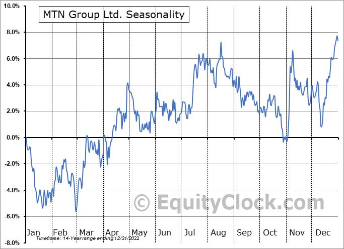 MTN Group Ltd. (OTCMKT:MTNOY) Seasonal Chart