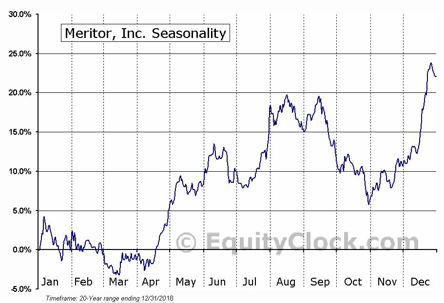 Meritor, Inc. (NYSE:MTOR) Seasonal Chart