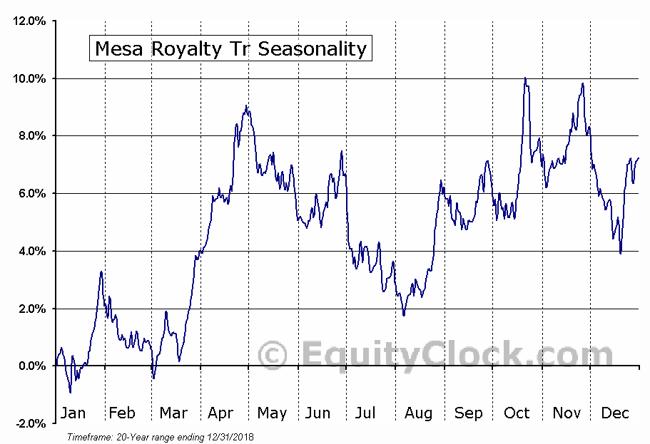 Mesa Royalty Tr (NYSE:MTR) Seasonal Chart