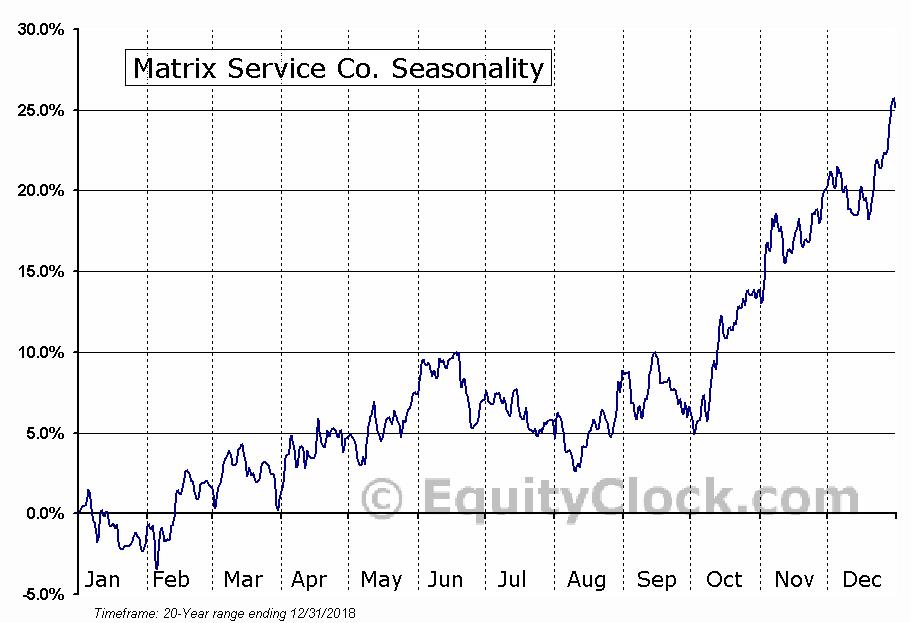 Matrix Service Co. (NASD:MTRX) Seasonal Chart