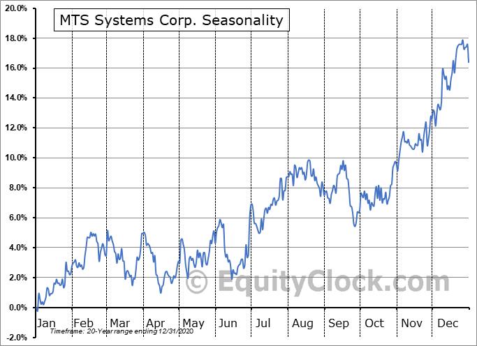 MTS Systems Corp. (NASD:MTSC) Seasonal Chart