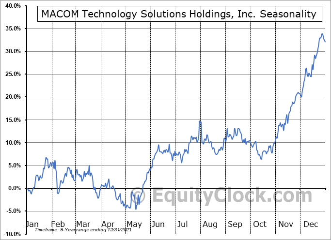 MACOM Technology Solutions Holdings, Inc. (NASD:MTSI) Seasonal Chart