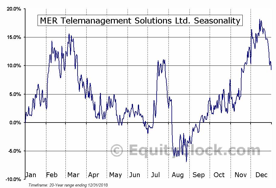 MER Telemanagement Solutions Ltd. (NASD:MTSL) Seasonal Chart