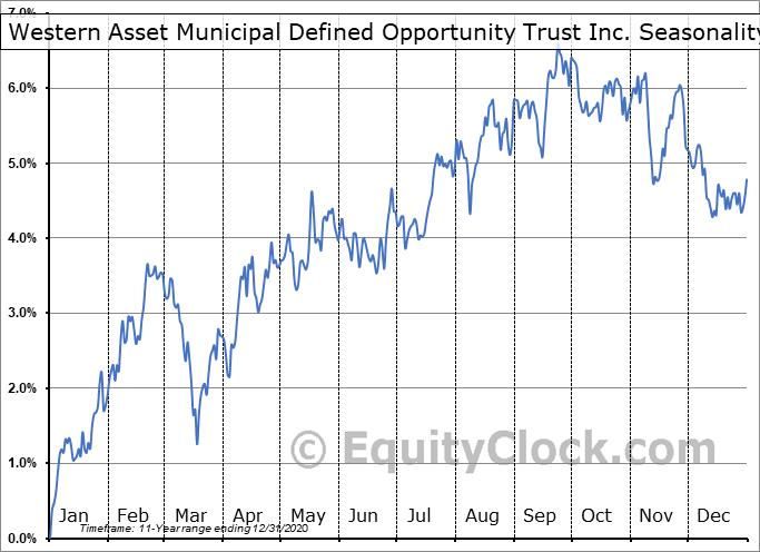 Western Asset Municipal Defined Opportunity Trust Inc. (NYSE:MTT) Seasonal Chart