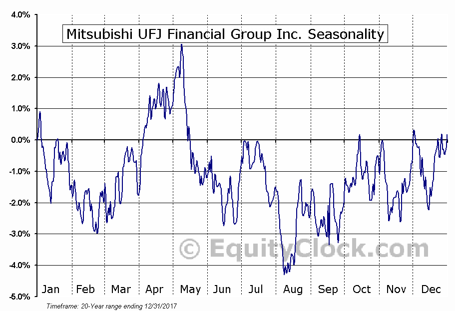 Mitsubishi UFJ Financial Group Inc. (NYSE:MTU) Seasonal Chart