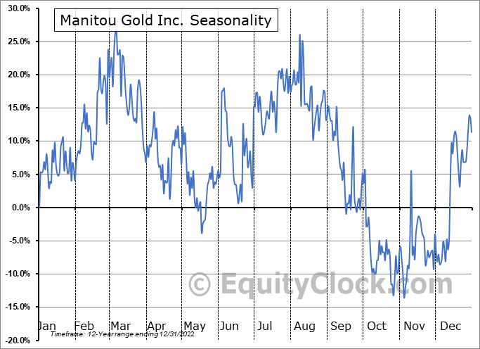 Manitou Gold Inc. (TSXV:MTU.V) Seasonal Chart