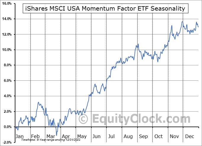 iShares MSCI USA Momentum Factor ETF (AMEX:MTUM) Seasonal Chart