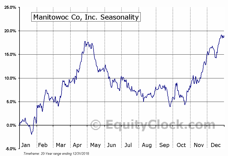 Manitowoc Co, Inc. (NYSE:MTW) Seasonal Chart