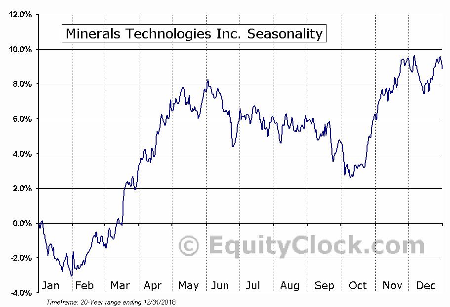 Minerals Technologies Inc. (NYSE:MTX) Seasonal Chart
