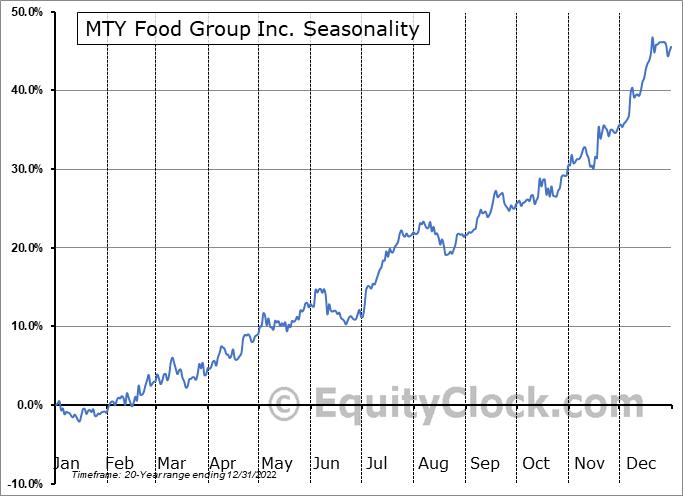 MTY Food Group Inc. (TSE:MTY.TO) Seasonal Chart