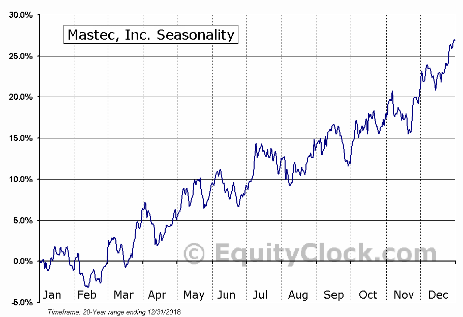 Mastec, Inc. (NYSE:MTZ) Seasonal Chart