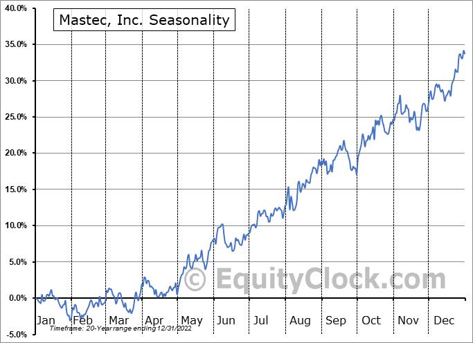 Mastec, Inc. (NYSE:MTZ) Seasonal Chart