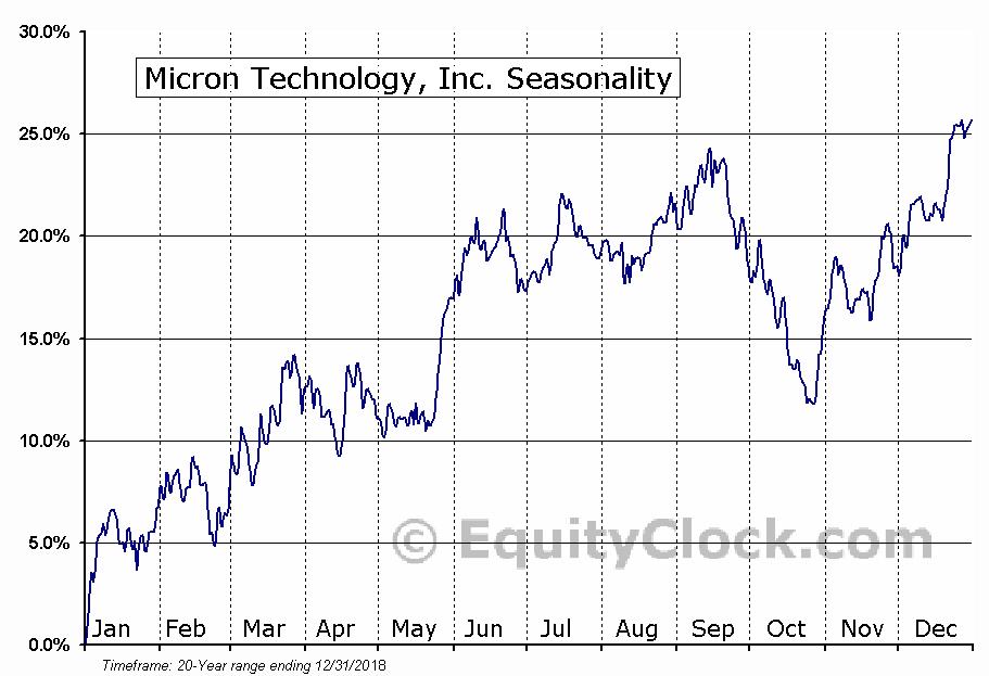 Micron Technology, Inc. (NASD:MU) Seasonal Chart