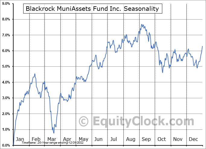 Blackrock MuniAssets Fund Inc. (NYSE:MUA) Seasonal Chart