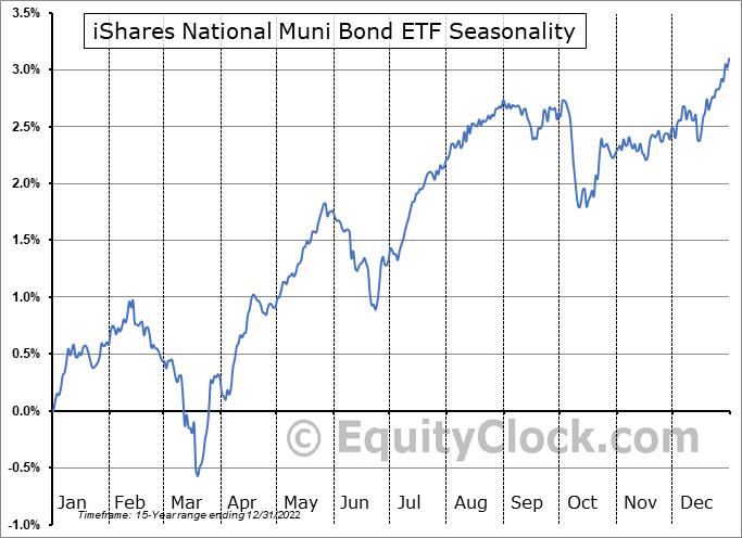 iShares National Muni Bond ETF (NYSE:MUB) Seasonal Chart