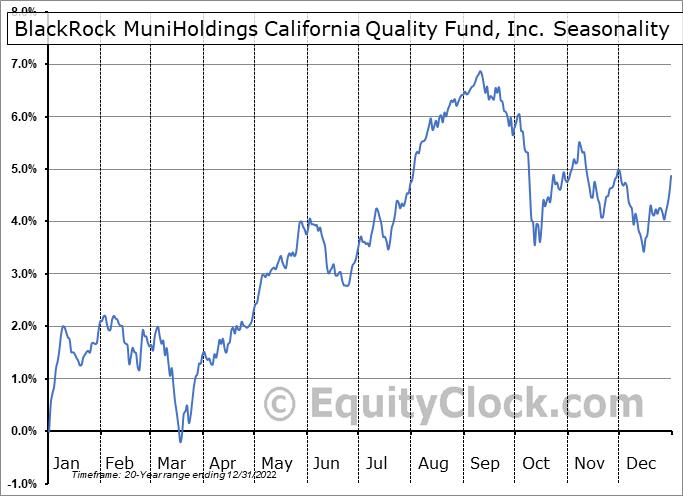 BlackRock MuniHoldings California Quality Fund, Inc. (NYSE:MUC) Seasonal Chart