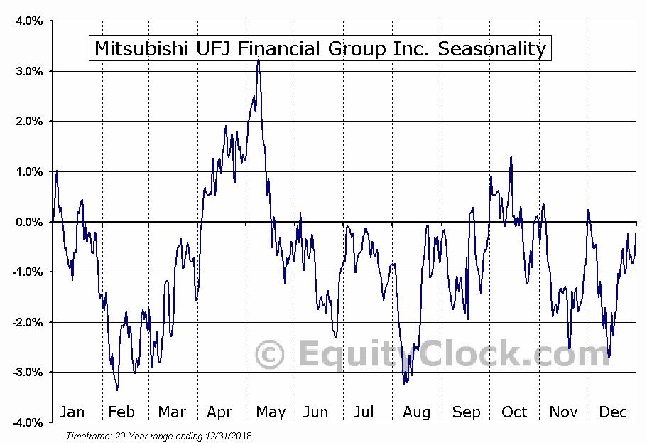 Mitsubishi UFJ Financial Group Inc. (NYSE:MUFG) Seasonal Chart