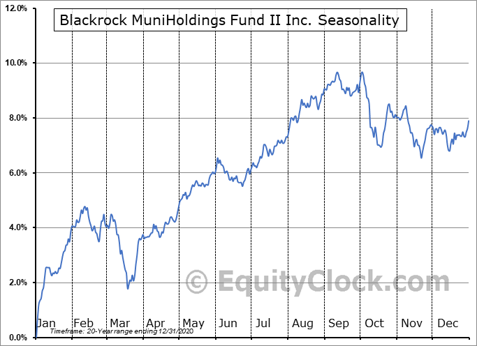 Blackrock MuniHoldings Fund II Inc. (NYSE:MUH) Seasonal Chart
