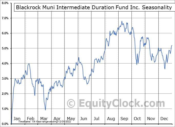 Blackrock Muni Intermediate Duration Fund Inc. (NYSE:MUI) Seasonal Chart