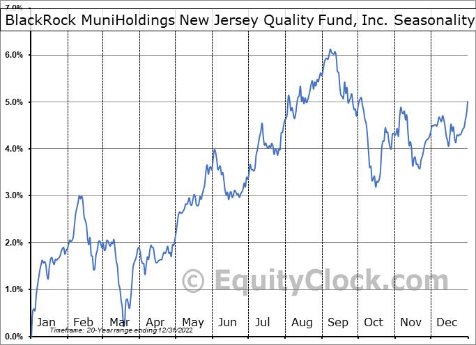 BlackRock MuniHoldings New Jersey Quality Fund, Inc. (NYSE:MUJ) Seasonal Chart