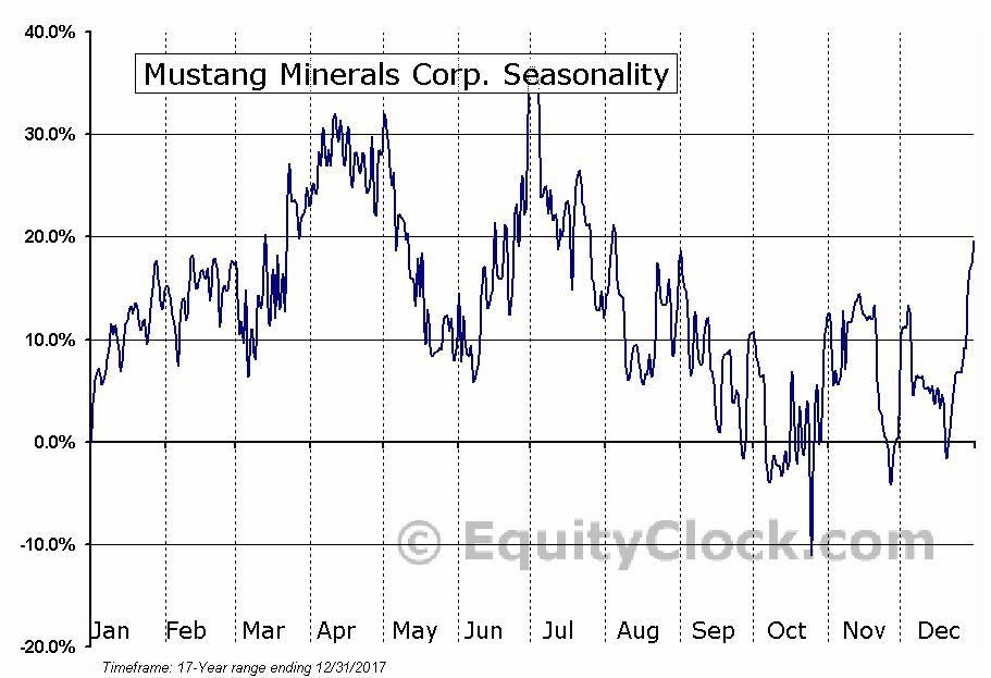 Mustang Minerals Corp. (TSXV:MUM) Seasonal Chart