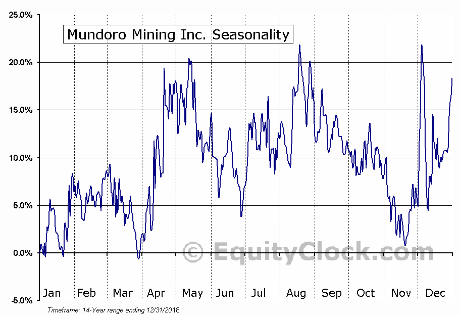 Mundoro Mining Inc. (TSXV:MUN.V) Seasonal Chart