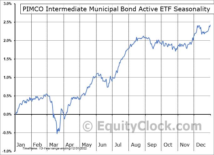 PIMCO Intermediate Municipal Bond Active ETF (NYSE:MUNI) Seasonal Chart