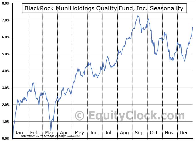 BlackRock MuniHoldings Quality Fund, Inc. (NYSE:MUS) Seasonal Chart