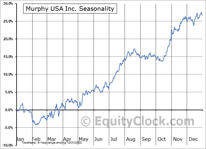 Murphy USA Inc. (NYSE:MUSA) Seasonal Chart