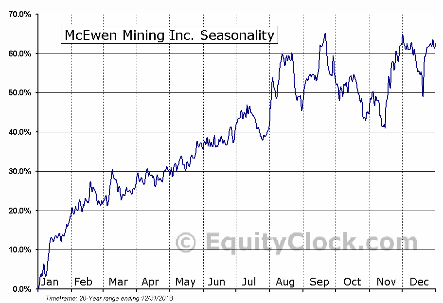 McEwen Mining Inc. (NYSE:MUX) Seasonal Chart