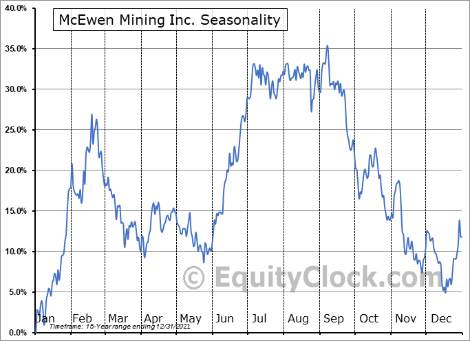 McEwen Mining Inc. (TSE:MUX.TO) Seasonal Chart