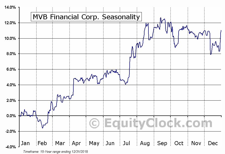 MVB Financial Corp. (NASD:MVBF) Seasonal Chart