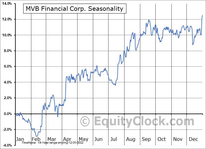 MVB Financial Corp. (NASD:MVBF) Seasonal Chart